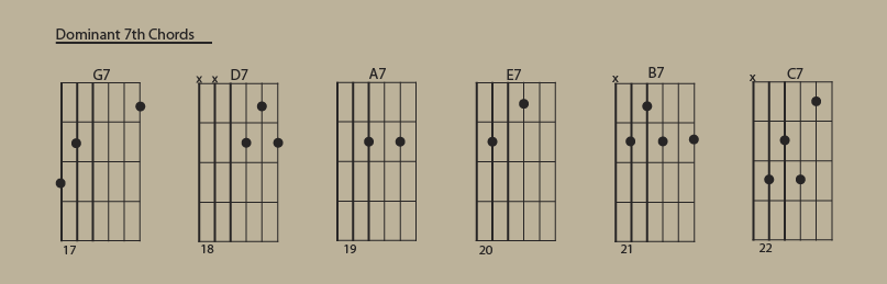 Dominant 7th Chords
