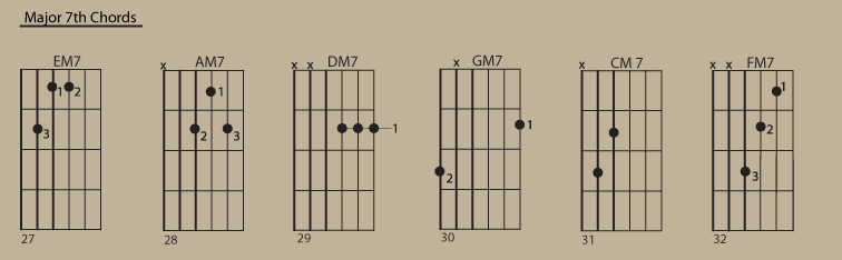 Major-7th-Chords